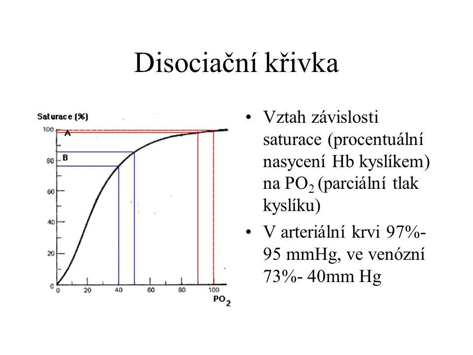 Disociační křivka Vztah závislosti saturace (procentuální nasycení Hb kyslíkem) na PO 2 (parciální tlak kyslíku) V arteriální krvi 97%- 95 mmHg, ve ve