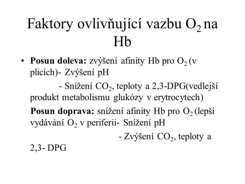 Faktory ovlivňující vazbu O 2 na Hb Posun doleva: zvýšení afinity Hb pro O 2 (v plicích)- Zvýšení pH - Snížení CO 2, teploty a 2,3-DPG(vedlejší produk