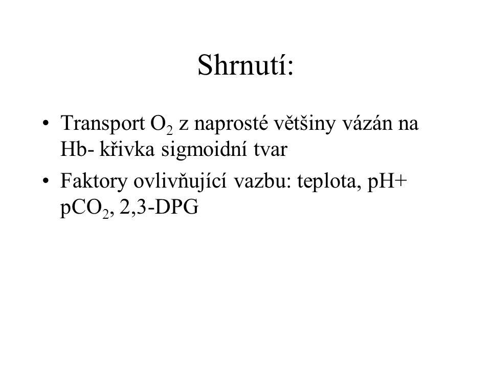 Shrnutí: Transport O 2 z naprosté většiny vázán na Hb- křivka sigmoidní tvar Faktory ovlivňující vazbu: teplota, pH+ pCO 2, 2,3-DPG