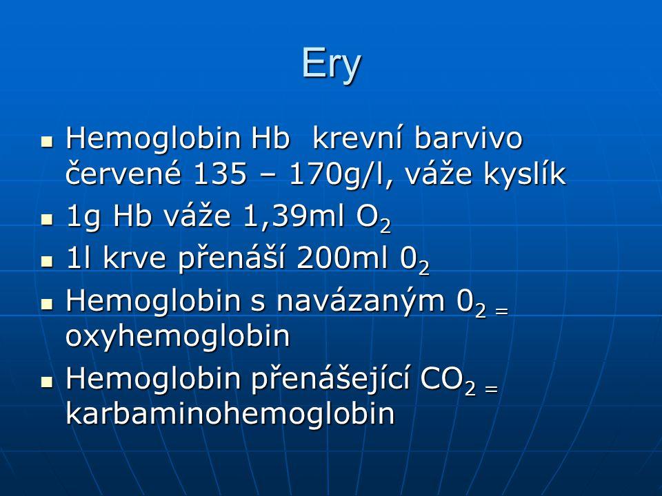 Ery Hemoglobin Hb krevní barvivo červené 135 – 170g/l, váže kyslík Hemoglobin Hb krevní barvivo červené 135 – 170g/l, váže kyslík 1g Hb váže 1,39ml O 2 1g Hb váže 1,39ml O 2 1l krve přenáší 200ml 0 2 1l krve přenáší 200ml 0 2 Hemoglobin s navázaným 0 2 = oxyhemoglobin Hemoglobin s navázaným 0 2 = oxyhemoglobin Hemoglobin přenášející CO 2 = karbaminohemoglobin Hemoglobin přenášející CO 2 = karbaminohemoglobin