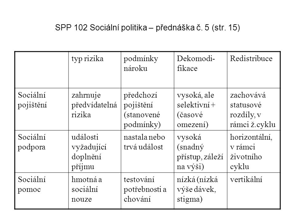 SPP 102 Sociální politika – přednáška č. 5 (str. 15) typ rizikapodmínky nároku Dekomodi- fikace Redistribuce Sociální pojištění zahrnuje předvídatelná