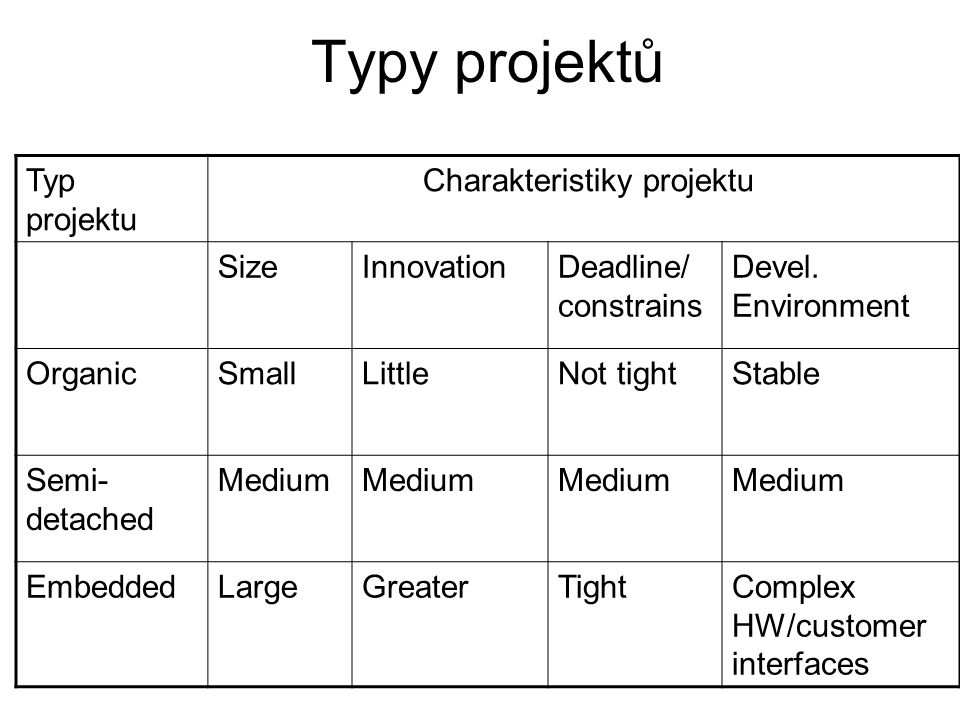 Typy projektů Typ projektu Charakteristiky projektu SizeInnovationDeadline/ constrains Devel. Environment OrganicSmallLittleNot tightStable Semi- deta