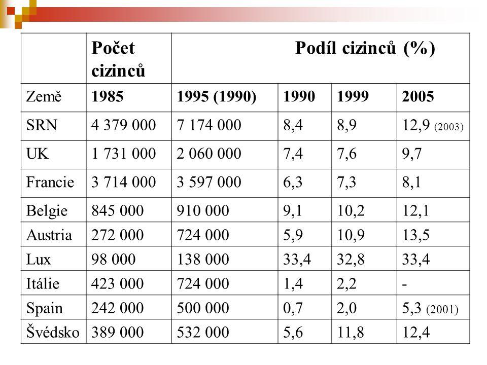 Počet cizinců Podíl cizinců (%) Země19851995 (1990)199019992005 SRN4 379 0007 174 0008,48,912,9 (2003) UK1 731 0002 060 0007,47,69,7 Francie3 714 0003