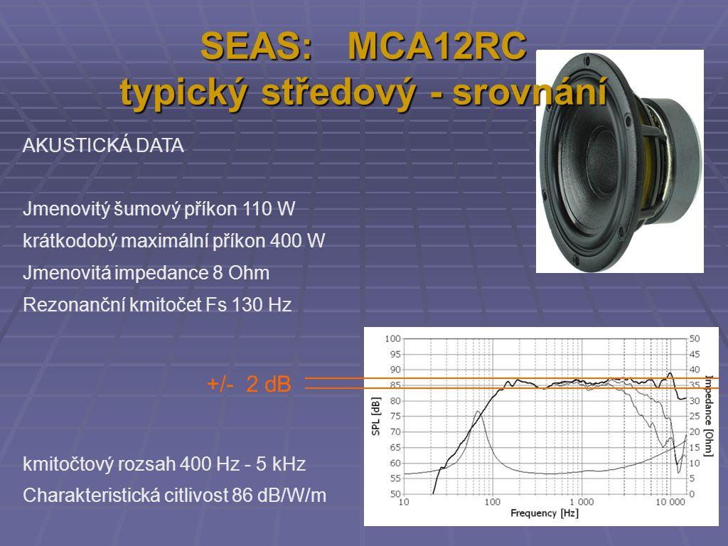 SEAS: MCA12RC typický středový - srovnání AKUSTICKÁ DATA Jmenovitý šumový příkon 110 W krátkodobý maximální příkon 400 W Jmenovitá impedance 8 Ohm Rezonanční kmitočet Fs 130 Hz kmitočtový rozsah 400 Hz - 5 kHz Charakteristická citlivost 86 dB/W/m +/- 2 dB