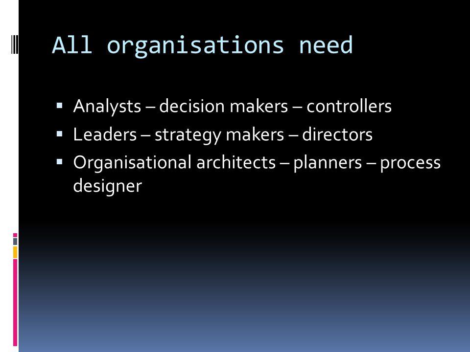 Řízení organizací StakeholdersBoardCEO