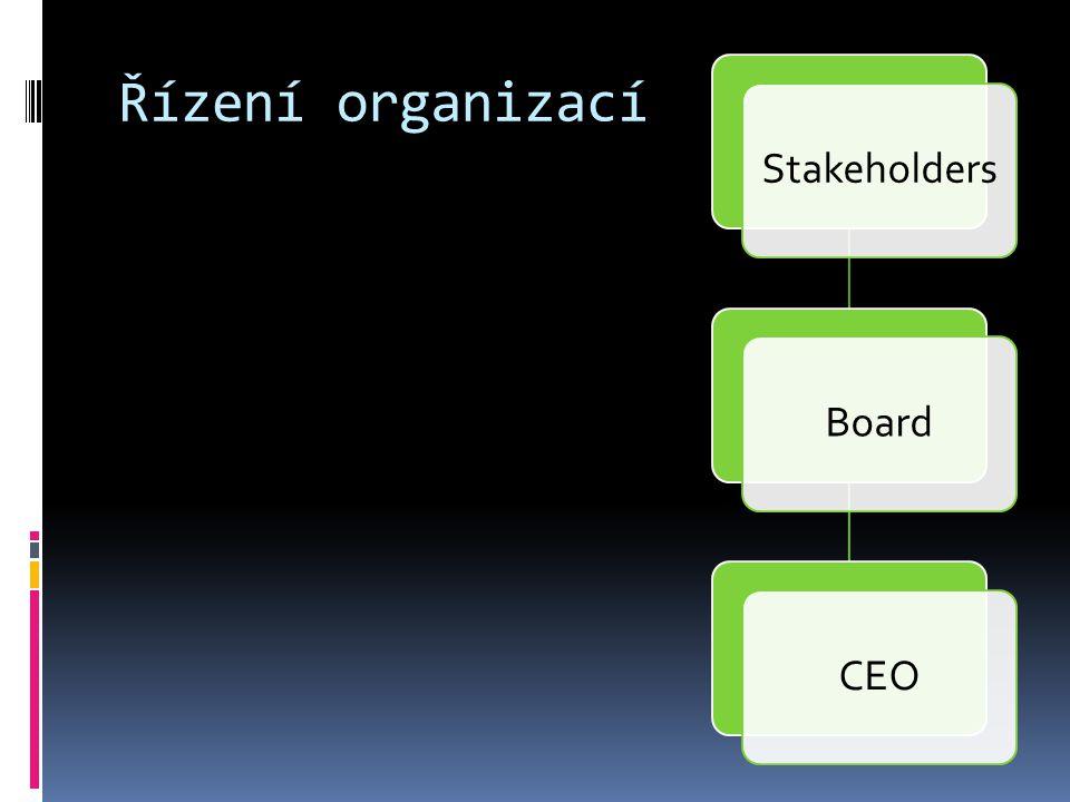 Typy organizací  Pevné / tekuté (améba)  Malé / velké  Ploché / strmé  Hierarchické / participativní  Liniové / maticové  Funkční / procesní Jaká organizace je Univerzita Karlova?