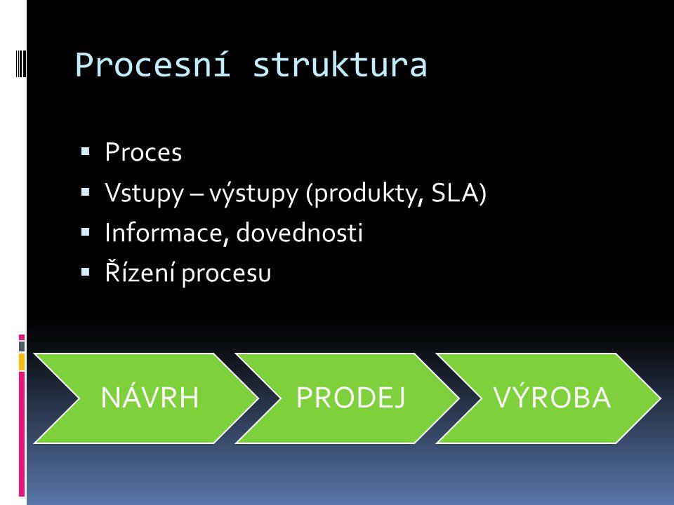 Procesní struktura  Proces  Vstupy – výstupy (produkty, SLA)  Informace, dovednosti  Řízení procesu NÁVRHPRODEJVÝROBA
