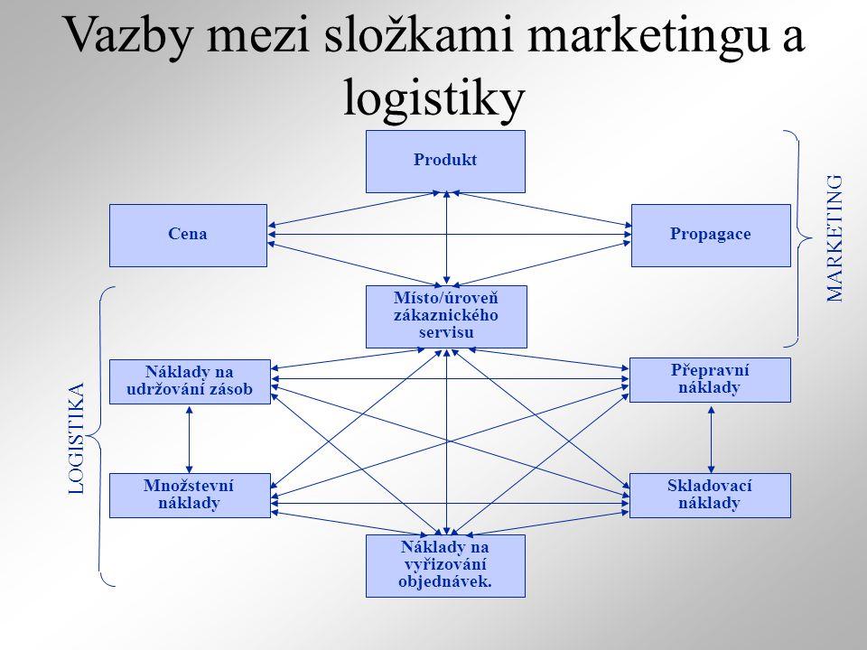 Vazby mezi složkami marketingu a logistiky Místo/úroveň zákaznického servisu Produkt PropagaceCena Náklady na vyřizování objednávek. Skladovací náklad