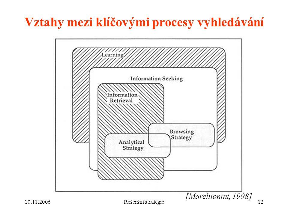 10.11.2006Rešeršní strategie12 Vztahy mezi klíčovými procesy vyhledávání [Marchionini, 1998]