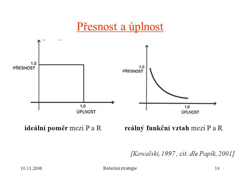 10.11.2006Rešeršní strategie14 Přesnost a úplnost ideální poměr mezi P a Rreálný funkční vztah mezi P a R [Kowalski, 1997, cit.