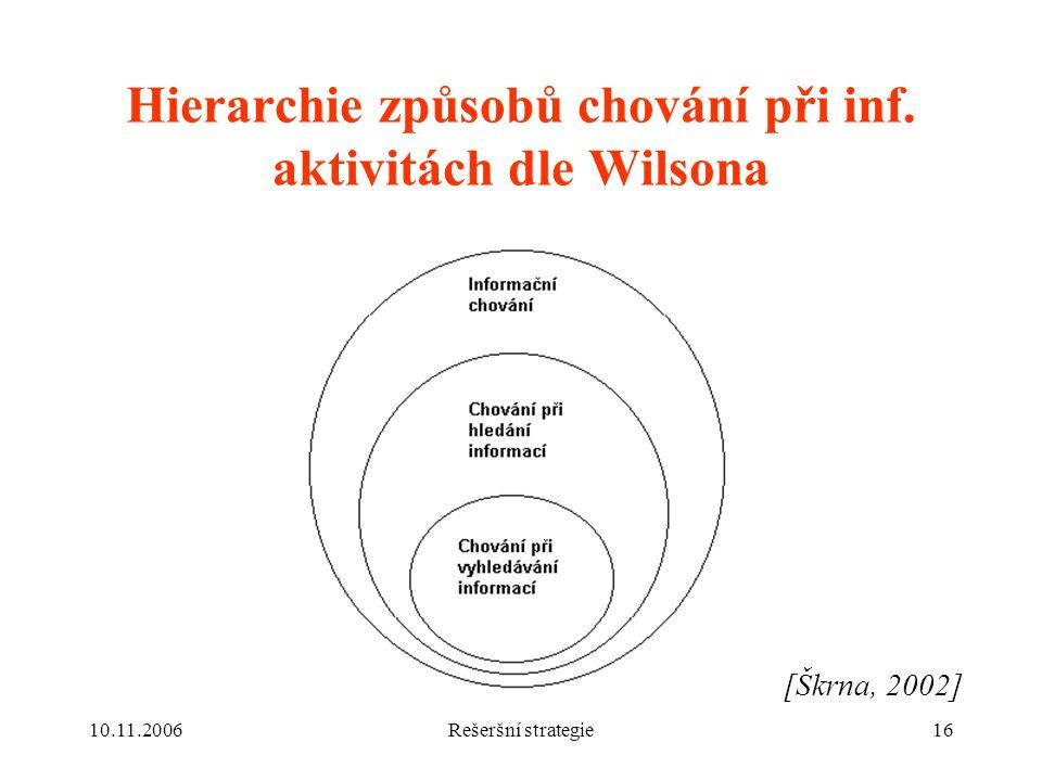 10.11.2006Rešeršní strategie16 Hierarchie způsobů chování při inf.