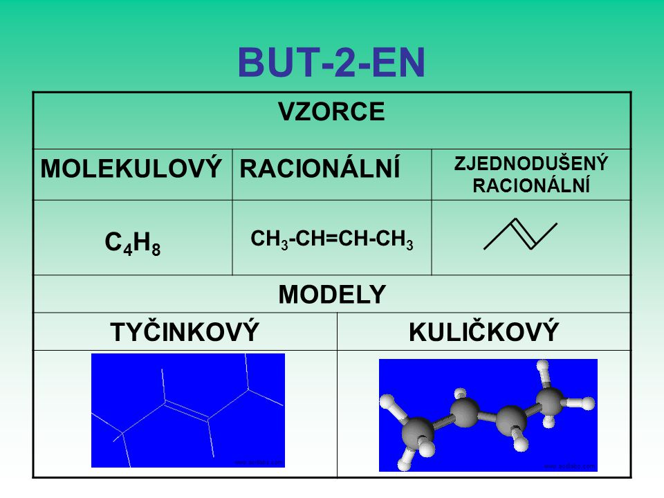 BUTA-1,3-DIEN VZORCE MOLEKULOVÝRACIONÁLNÍSTRUKTURNÍ 1 C4H6C4H6 CH 2 =CH-CH=CH 2 MODELY TYČINKOVÝKULIČKOVÝSTRUKTURNÍ 2