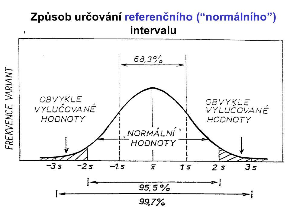 Způsob určování referenčního ( normálního ) intervalu