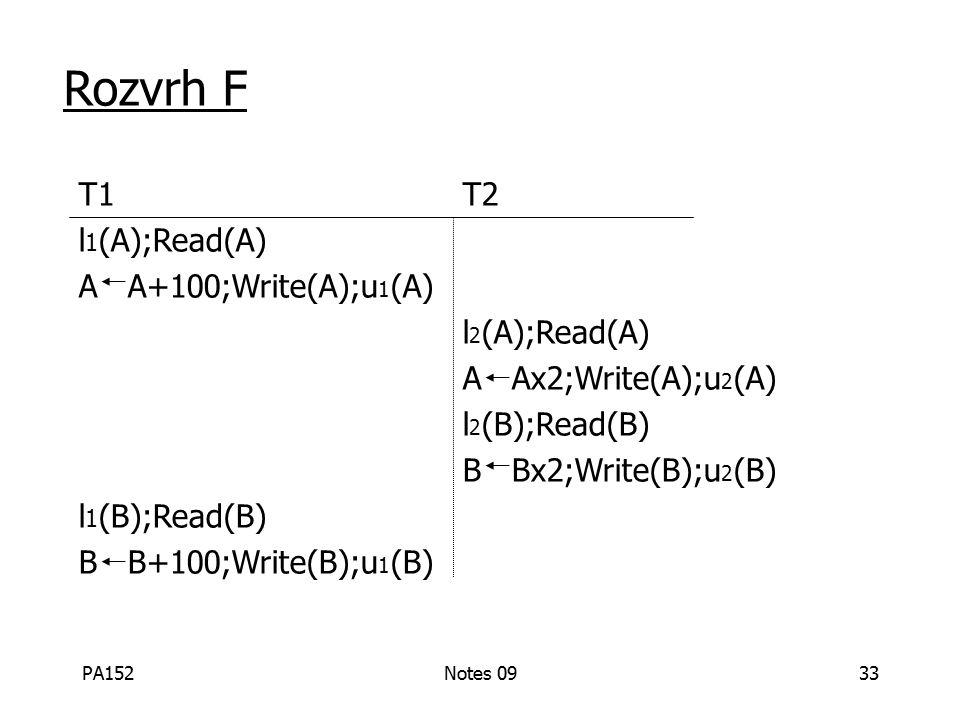 PA152Notes 0933 Rozvrh F T1 T2 l 1 (A);Read(A) A A+100;Write(A);u 1 (A) l 2 (A);Read(A) A Ax2;Write(A);u 2 (A) l 2 (B);Read(B) B Bx2;Write(B);u 2 (B) l 1 (B);Read(B) B B+100;Write(B);u 1 (B)
