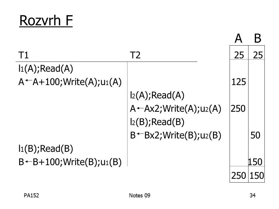 PA152Notes 0934 Rozvrh F T1 T2 25 25 l 1 (A);Read(A) A A+100;Write(A);u 1 (A) 125 l 2 (A);Read(A) A Ax2;Write(A);u 2 (A) 250 l 2 (B);Read(B) B Bx2;Write(B);u 2 (B) 50 l 1 (B);Read(B) B B+100;Write(B);u 1 (B) 150 250 150 A B