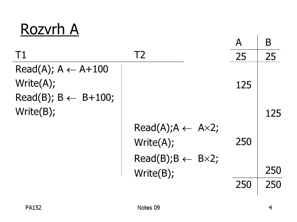 PA152Notes 095 Rozvrh B T1T2 Read(A);A  A  2; Write(A); Read(B);B  B  2; Write(B); Read(A); A  A+100 Write(A); Read(B); B  B+100; Write(B); AB25 50 150 150