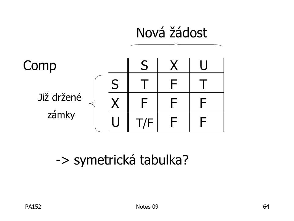 PA152Notes 0964 CompSXU STFT XFFF U T/F FF -> symetrická tabulka Nová žádost Již držené zámky