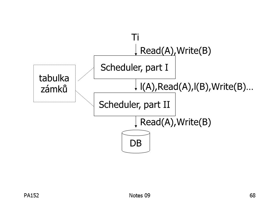 PA152Notes 0968 Ti Read(A),Write(B) l(A),Read(A),l(B),Write(B)… Read(A),Write(B) Scheduler, part I Scheduler, part II DB tabulka zámků