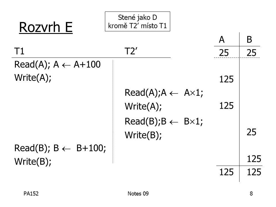 PA152Notes 098 Rozvrh E T1T2' Read(A); A  A+100 Write(A); Read(A);A  A  1; Write(A); Read(B);B  B  1; Write(B); Read(B); B  B+100; Write(B); AB25 125 25 125125 Stené jako D kromě T2' místo T1
