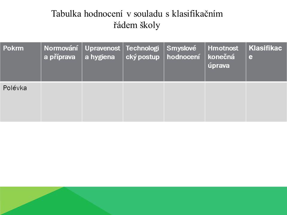 PokrmNormování a příprava Upravenost a hygiena Technologi cký postup Smyslové hodnocení Hmotnost konečná úprava Klasifikac e Polévka Tabulka hodnocení