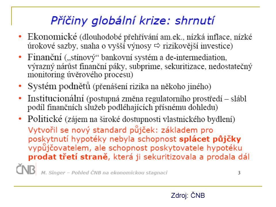 Zdroj: ČNB