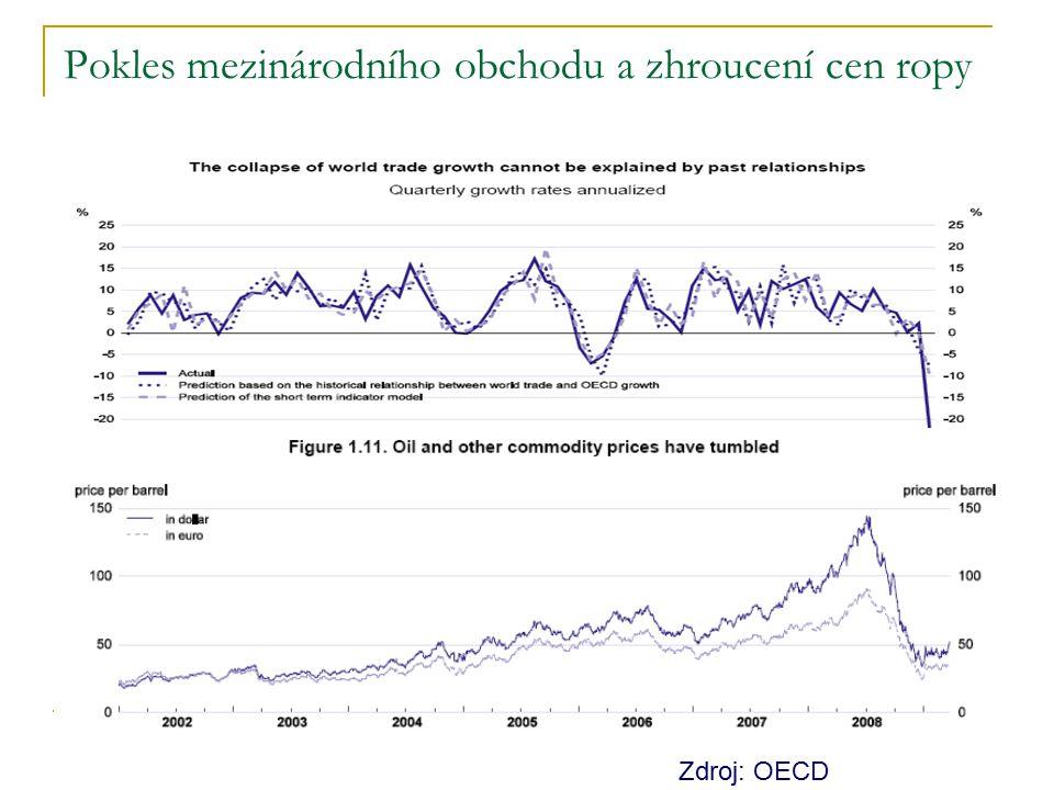 Pokles mezinárodního obchodu a zhroucení cen ropy Zdroj: OECD