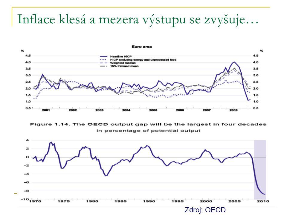 Inflace klesá a mezera výstupu se zvyšuje… Zdroj: OECD