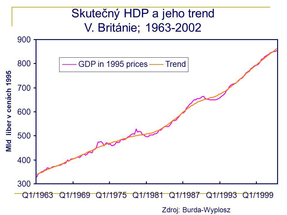 Skutečný HDP a jeho trend V. Británie; 1963-2002 300 400 500 600 700 800 900 Q1/1963Q1/1969Q1/1975Q1/1981Q1/1987Q1/1993Q1/1999 Mld liber v cenách 1995