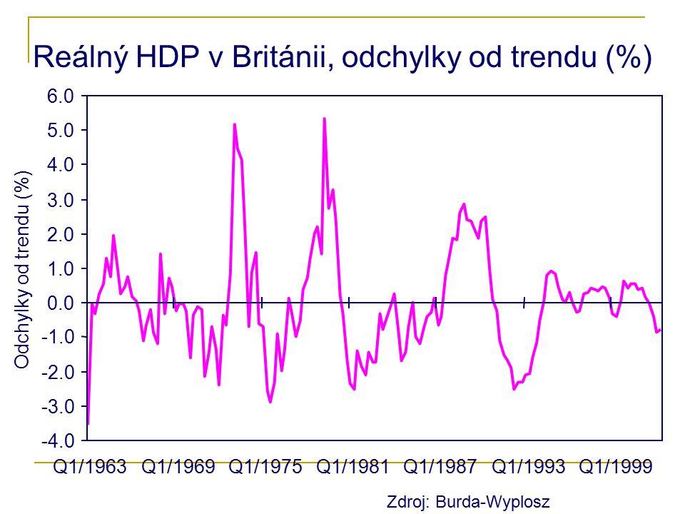 Reálný HDP v Británii, odchylky od trendu (%) Q1/1963Q1/1969Q1/1975Q1/1981Q1/1987Q1/1993Q1/1999 -4.0 -3.0 -2.0 0.0 1.0 2.0 3.0 4.0 5.0 6.0 Odchylky od