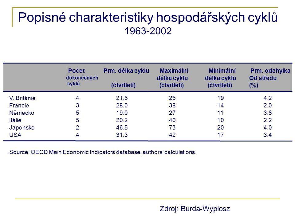 Popisné charakteristiky hospodářských cyklů 1963-2002 PočetPrm. délka cykluMaximálníMinimálníPrm. odchylka dokončených cyklů délka cyklu Od středu (%)