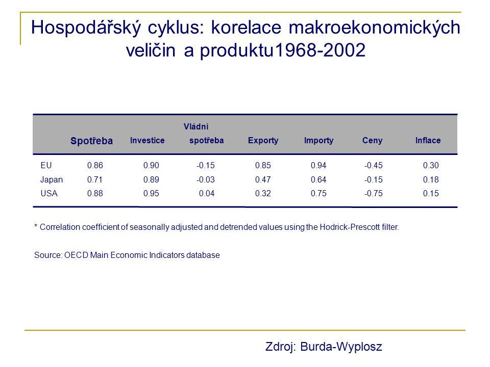 Hospodářský cyklus: korelace makroekonomických veličin a produktu1968-2002 Spotřeba Investice Vládní spotřebaExportyImportyCenyInflace EU0.860.90-0.15