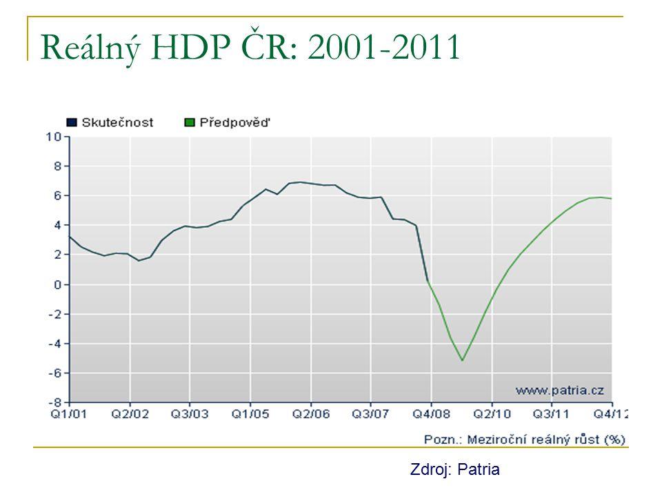 Reálný HDP ČR: 2001-2011 Zdroj: Patria