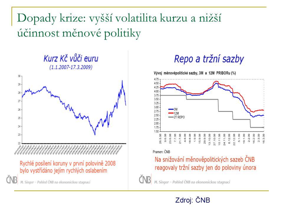 Dopady krize: vyšší volatilita kurzu a nižší účinnost měnové politiky Zdroj: ČNB