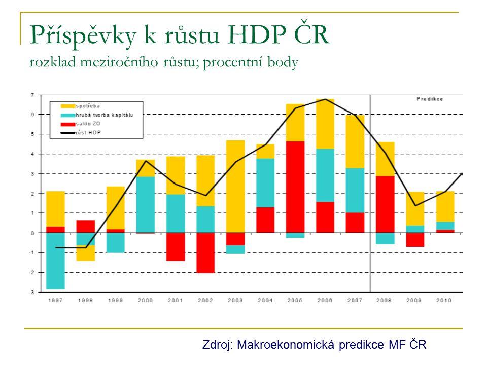 Příspěvky k růstu HDP ČR rozklad meziročního růstu; procentní body Zdroj: Makroekonomická predikce MF ČR