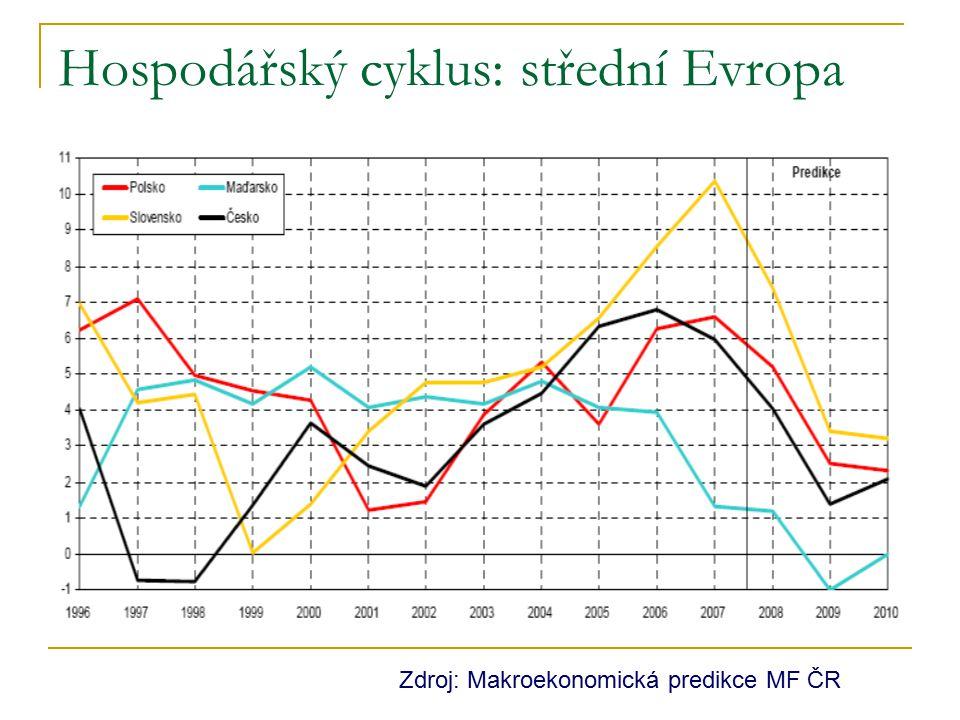 Hospodářský cyklus: střední Evropa Zdroj: Makroekonomická predikce MF ČR