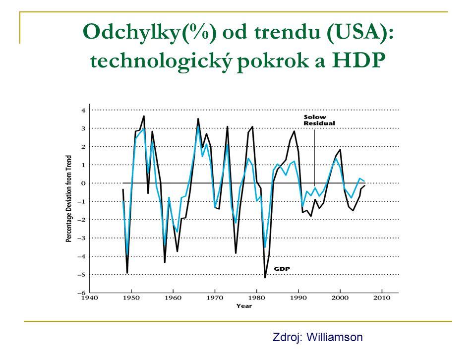 Odchylky(%) od trendu (USA): technologický pokrok a HDP Zdroj: Williamson