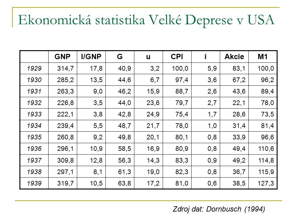 Velká Deprese v Evropě Změna reálného HDP. Rok 1929=100% Zdroj dat: Maddison (2003)
