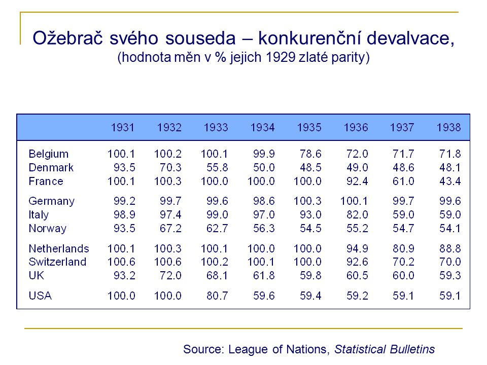 Ožebrač svého souseda – konkurenční devalvace, (hodnota měn v % jejich 1929 zlaté parity) Source: League of Nations, Statistical Bulletins