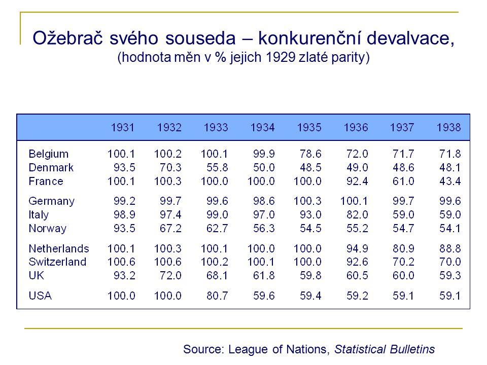 Hospodářský cyklus Eurozóna, USA, ČR Zdroj: Makroekonomická predikce MF ČR