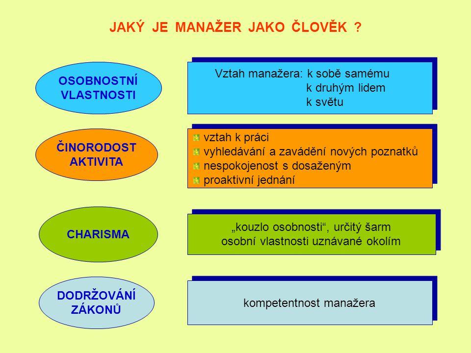 JAKÝ JE MANAŽER JAKO ČLOVĚK ? OSOBNOSTNÍ VLASTNOSTI Vztah manažera: k sobě samému k druhým lidem k světu Vztah manažera: k sobě samému k druhým lidem