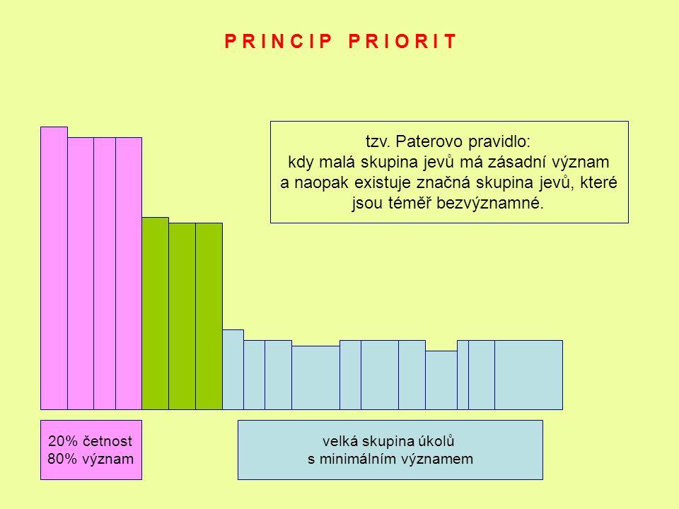 P R I N C I P P R I O R I T 20% četnost 80% význam velká skupina úkolů s minimálním významem tzv. Paterovo pravidlo: kdy malá skupina jevů má zásadní