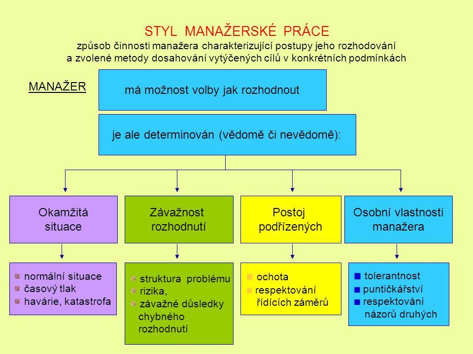 STYL MANAŽERSKÉ PRÁCE způsob činnosti manažera charakterizující postupy jeho rozhodování a zvolené metody dosahování vytýčených cílů v konkrétních pod