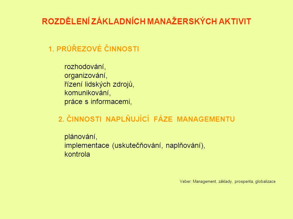 ROZDĚLENÍ ZÁKLADNÍCH MANAŽERSKÝCH AKTIVIT 1. PRŮŘEZOVÉ ČINNOSTI rozhodování, organizování, řízení lidských zdrojů, komunikování, práce s informacemi,