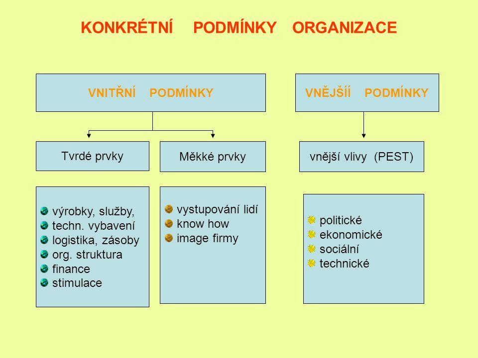 KONKRÉTNÍ PODMÍNKY ORGANIZACE VNITŘNÍ PODMÍNKYVNĚJŠÍÍ PODMÍNKY Tvrdé prvky Měkké prvkyvnější vlivy (PEST) výrobky, služby, techn. vybavení logistika,