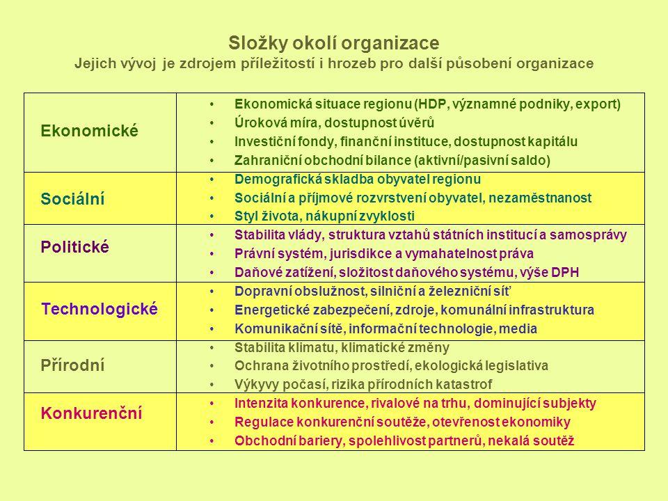 Složky okolí organizace Jejich vývoj je zdrojem příležitostí i hrozeb pro další působení organizace Ekonomické Sociální Politické Technologické Přírod