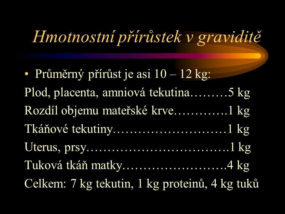 Hmotnostní přírůstek v graviditě Průměrný přírůst je asi 10 – 12 kg: Plod, placenta, amniová tekutina………5 kg Rozdíl objemu mateřské krve………….1 kg Tkáňové tekutiny………………………1 kg Uterus, prsy…………………………….1 kg Tuková tkáň matky…………………….4 kg Celkem: 7 kg tekutin, 1 kg proteinů, 4 kg tuků