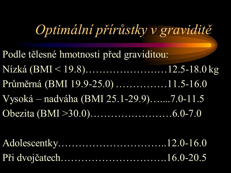 Optimální přírůstky v graviditě Podle tělesné hmotnosti před graviditou: Nízká (BMI < 19.8)……………………12.5-18.0 kg Průměrná (BMI 19.9-25.0) ……………11.5-16.0 Vysoká – nadváha (BMI 25.1-29.9)…....7.0-11.5 Obezita (BMI >30.0)……………………6.0-7.0 Adolescentky…………………………..12.0-16.0 Při dvojčatech………………………….16.0-20.5