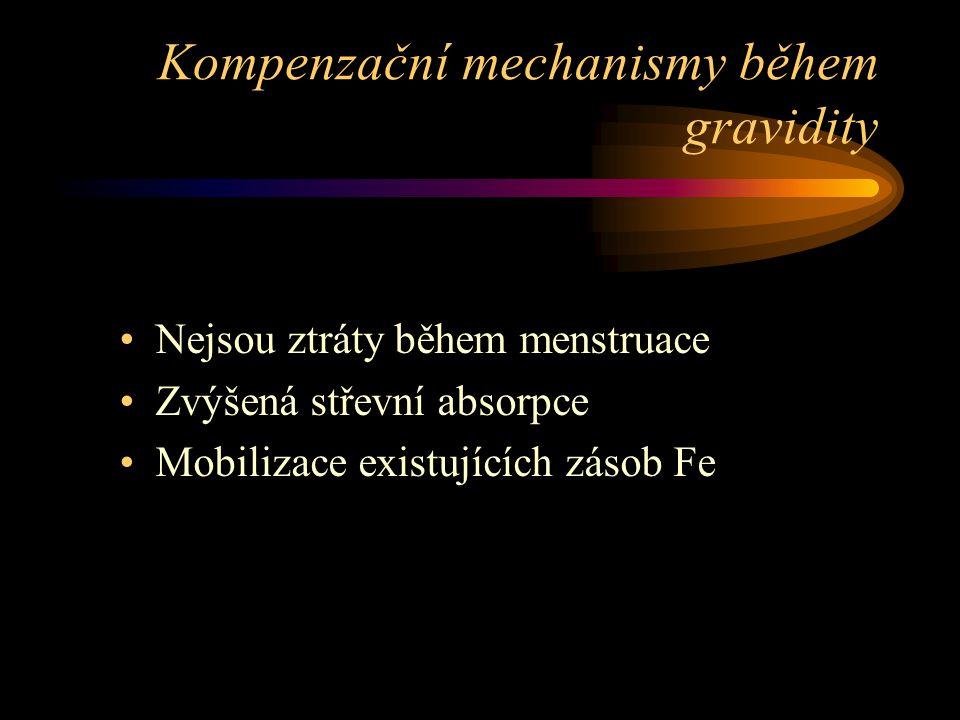 Kompenzační mechanismy během gravidity Nejsou ztráty během menstruace Zvýšená střevní absorpce Mobilizace existujících zásob Fe