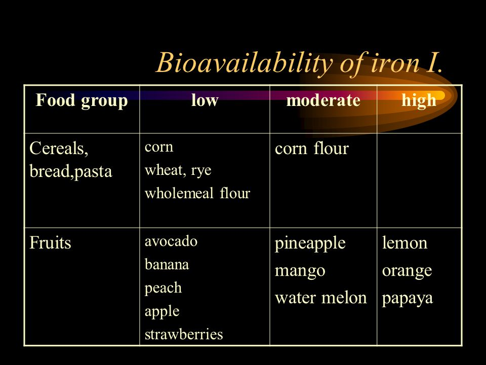 Bioavailability of iron I.