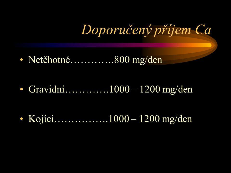 Doporučený příjem Ca Netěhotné………….800 mg/den Gravidní………….1000 – 1200 mg/den Kojící…………….1000 – 1200 mg/den
